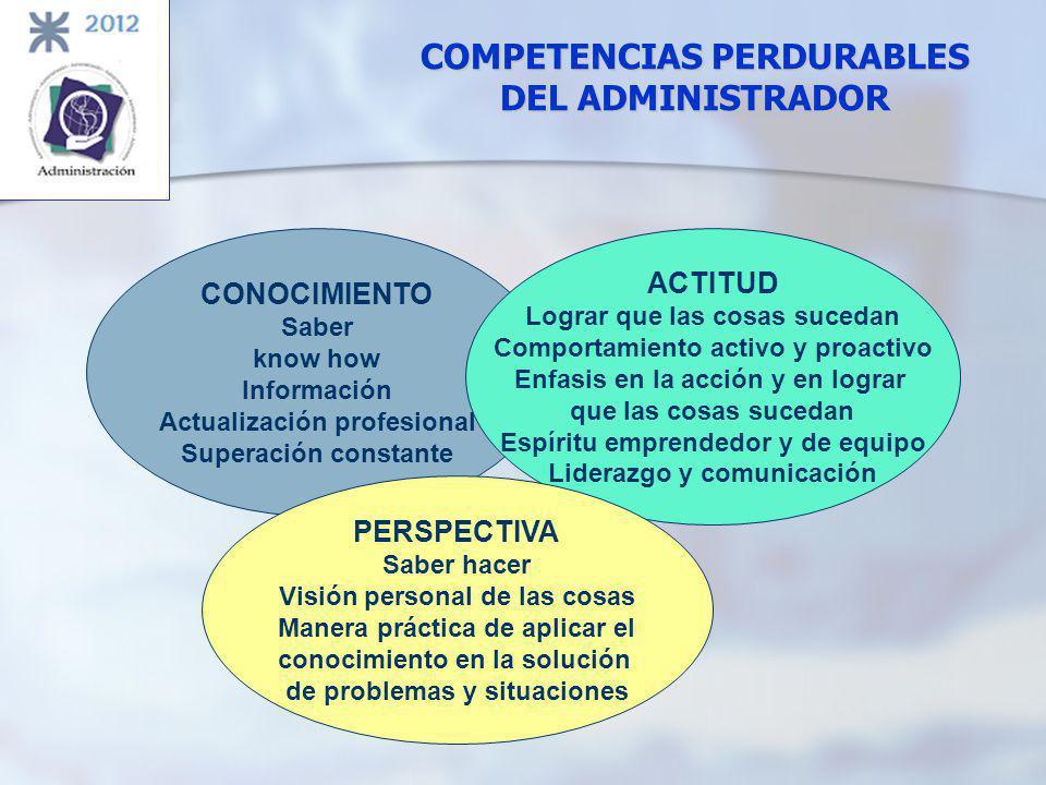 PERSPECTIVA Saber hacer COMPETENCIAS PERSONALES DEL ADMINISTRADOR CONOCIMIENTO Saber ACTITUD Lograr que las cosas sucedan ÉXITO PROFESIONAL