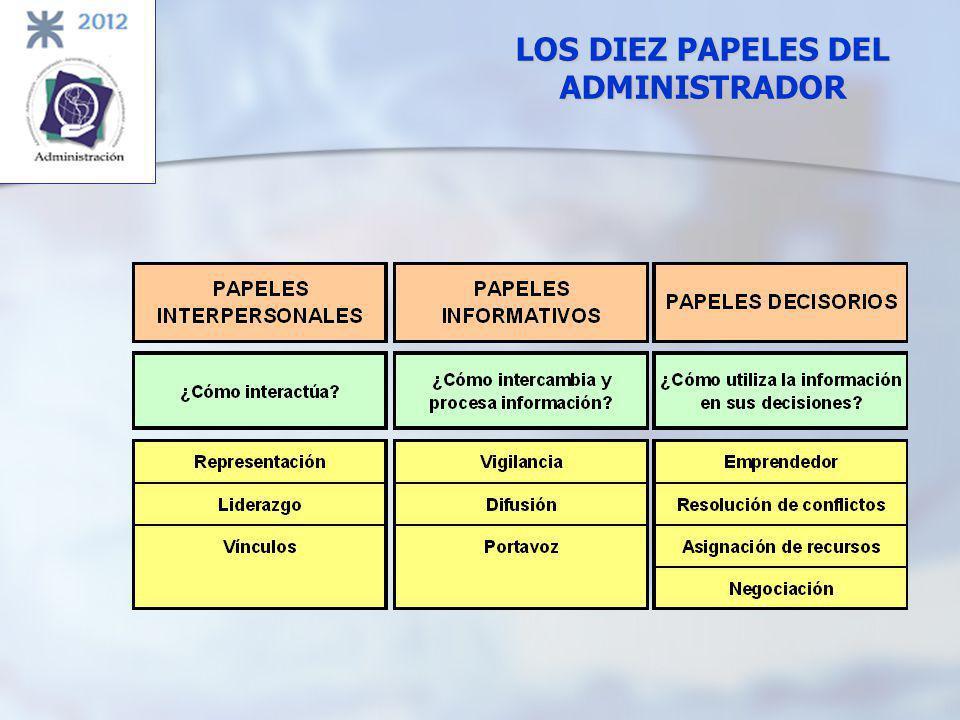 ADMINISTRACIÓN significado INTERPRETAR LOS OBJETIVOS PROPUESTOS POR LA ORGANIZACIÓN Y TRANSFORMARLOS EN ACCION ORGANIZACIONAL A TRAVÉS DE LA PLANEACIÓN, LA ORGANIZACIÓN, LA DIRECCIÓN Y EL CONTROL DE TODOS LOS ESFUERZOS REALIZADOS EN TODAS LAS ÁREAS Y EN TODOS LOS NIVELES DE LA ORGANIZACIÓN, CON EL FIN DE ALCANZAR TALES OBJETIVOS DE LA MANERA MAS ADECUADA A LA SITUACIÓN GARANTIZANDO LA COMPETITIVIDAD EN UN MUNDO DE NEGOCIOS COMPETITIVO Y COMPLEJO.