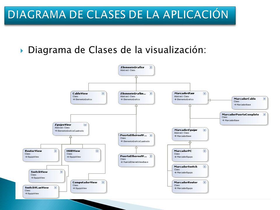 Diagrama de Clases de la visualización: