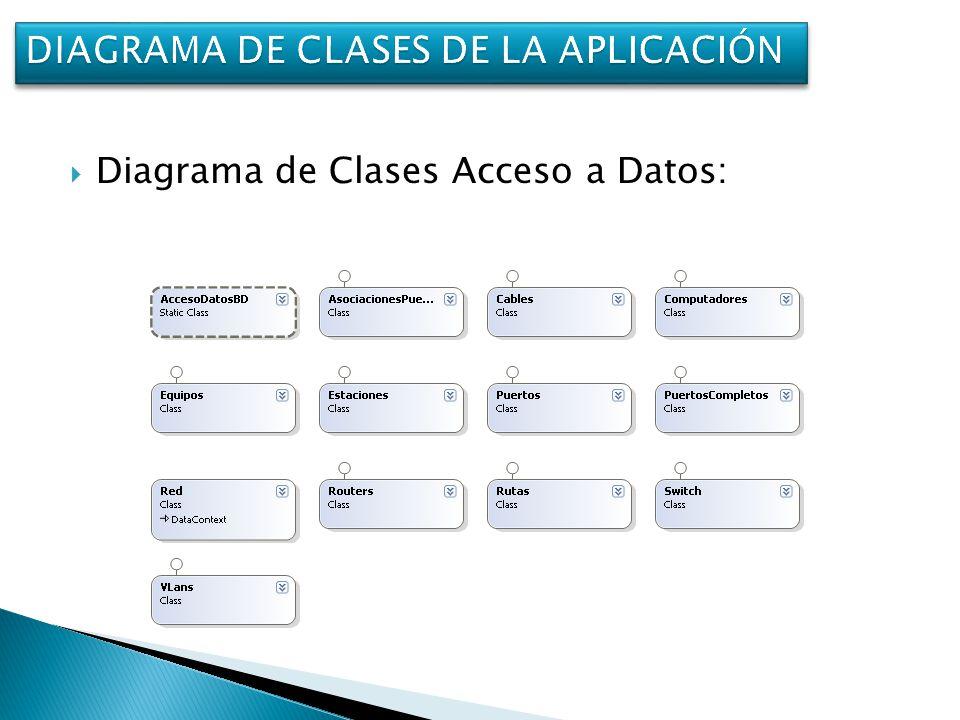 Diagrama de Clases Acceso a Datos: