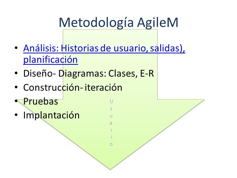 Metodología AgileM Análisis: Historias de usuario, salidas), planificación Análisis: Historias de usuario, salidas), planificación Diseño- Diagramas:
