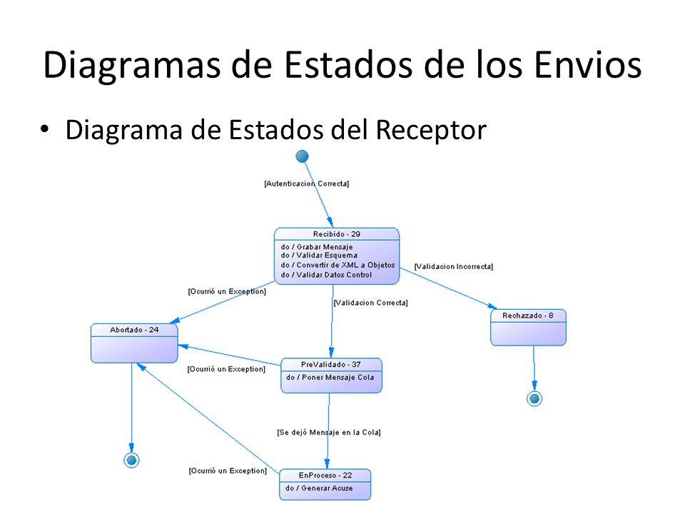 Diagramas de Estados de los Envios Diagrama de Estados del Receptor