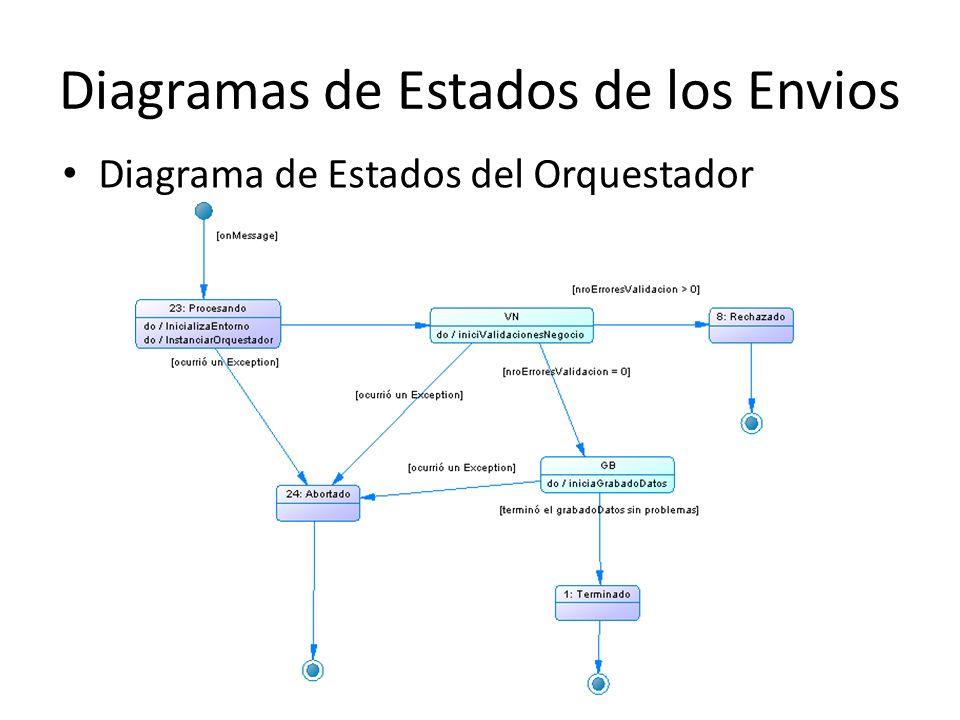 Diagramas de Estados de los Envios Diagrama de Estados del Orquestador