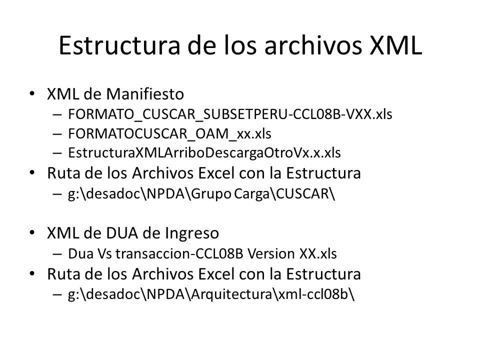 Estructura de los archivos XML XML de Manifiesto – FORMATO_CUSCAR_SUBSETPERU-CCL08B-VXX.xls – FORMATOCUSCAR_OAM_xx.xls – EstructuraXMLArriboDescargaOt