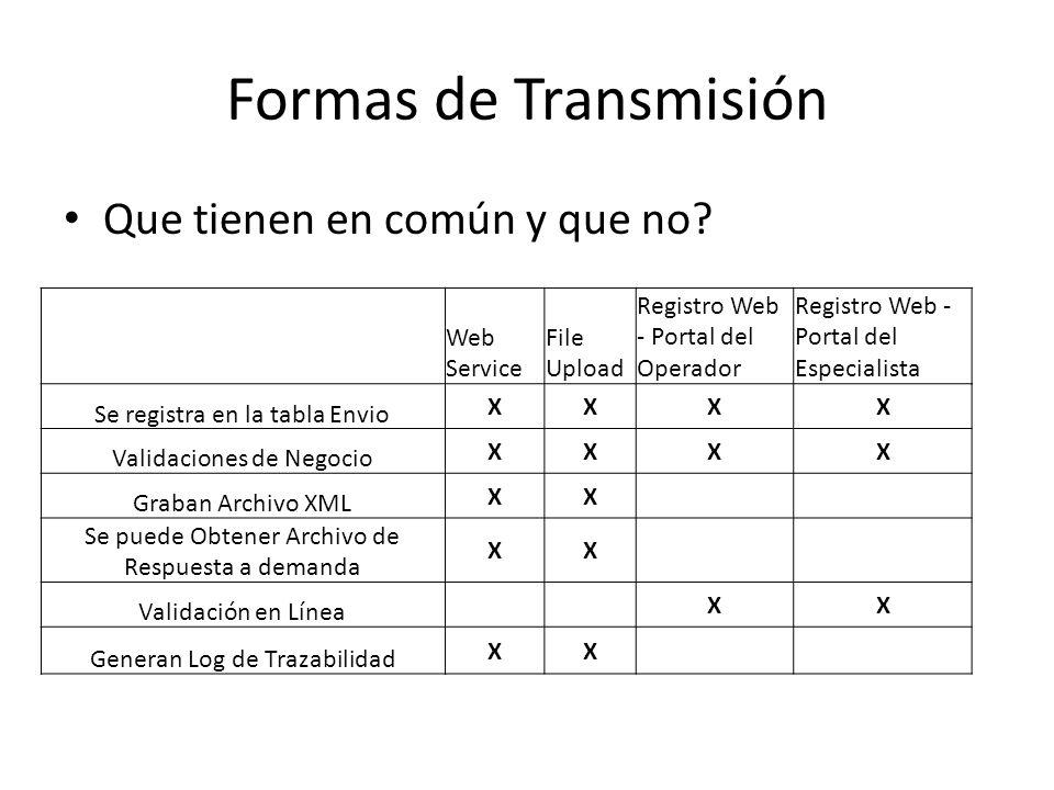 Formas de Transmisión Que tienen en común y que no.
