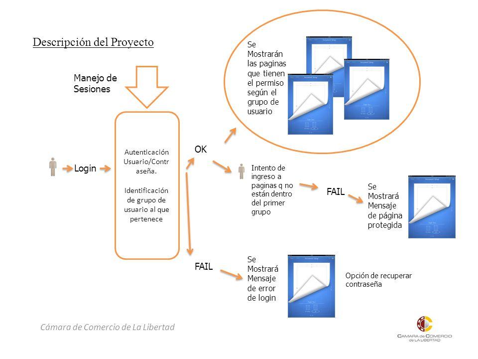 Cámara de Comercio de La Libertad Descripción del Proyecto Login Autenticación Usuario/Contr aseña.