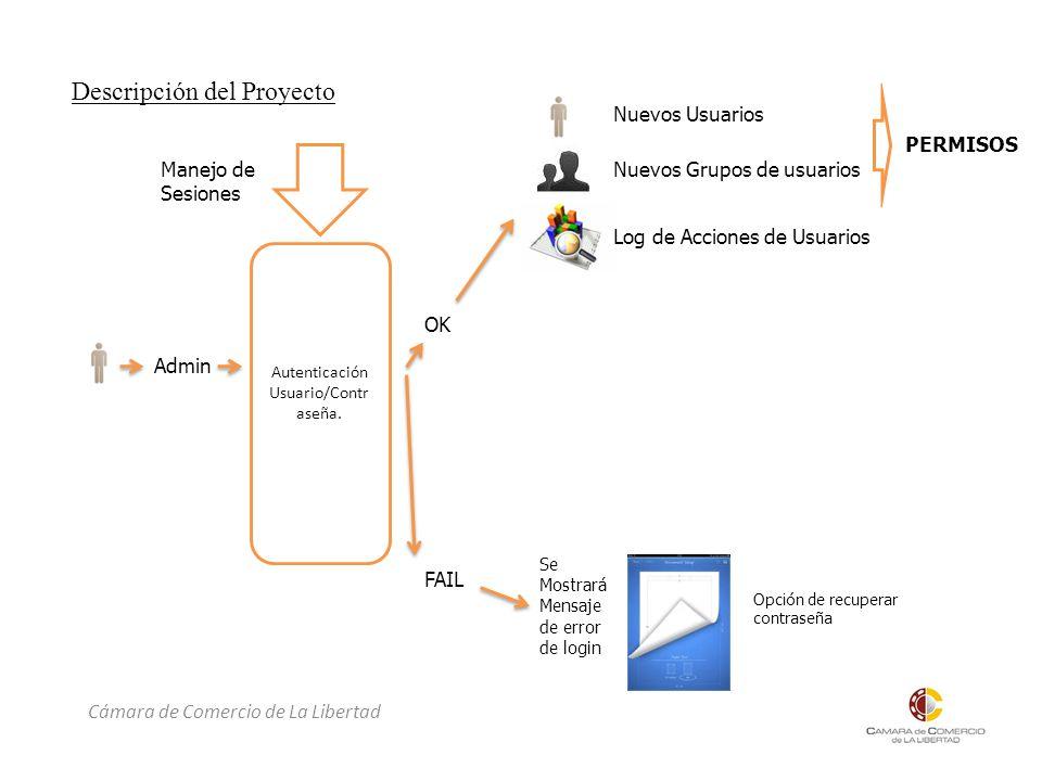 Cámara de Comercio de La Libertad Descripción del Proyecto Admin Autenticación Usuario/Contr aseña.