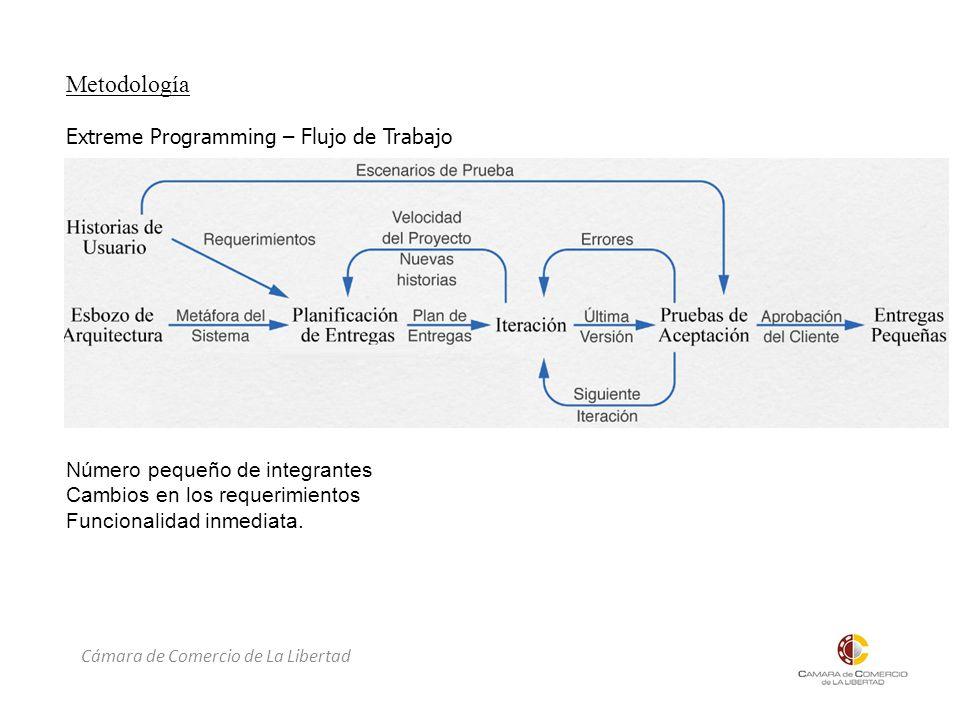 Metodología Extreme Programming – Flujo de Trabajo Número pequeño de integrantes Cambios en los requerimientos Funcionalidad inmediata.
