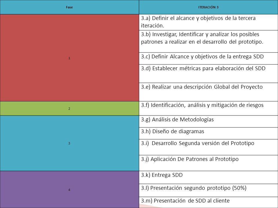 FaseITERACIÓN 3 1 3.a) Definir el alcance y objetivos de la tercera iteración.