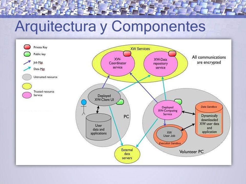 Arquitectura y Componentes
