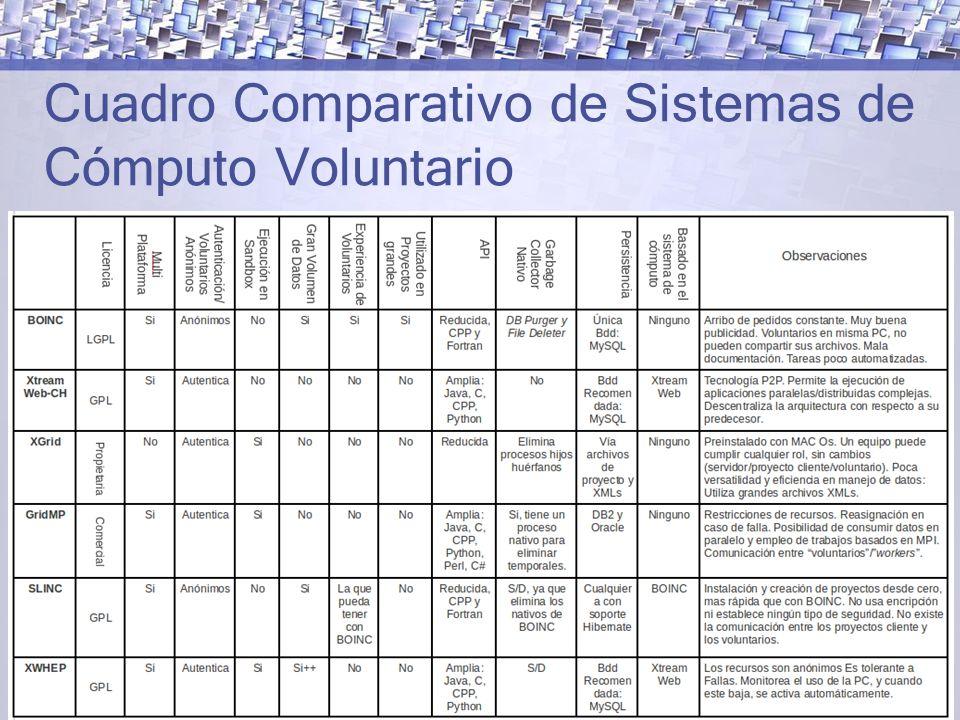 Cuadro Comparativo de Sistemas de Cómputo Voluntario
