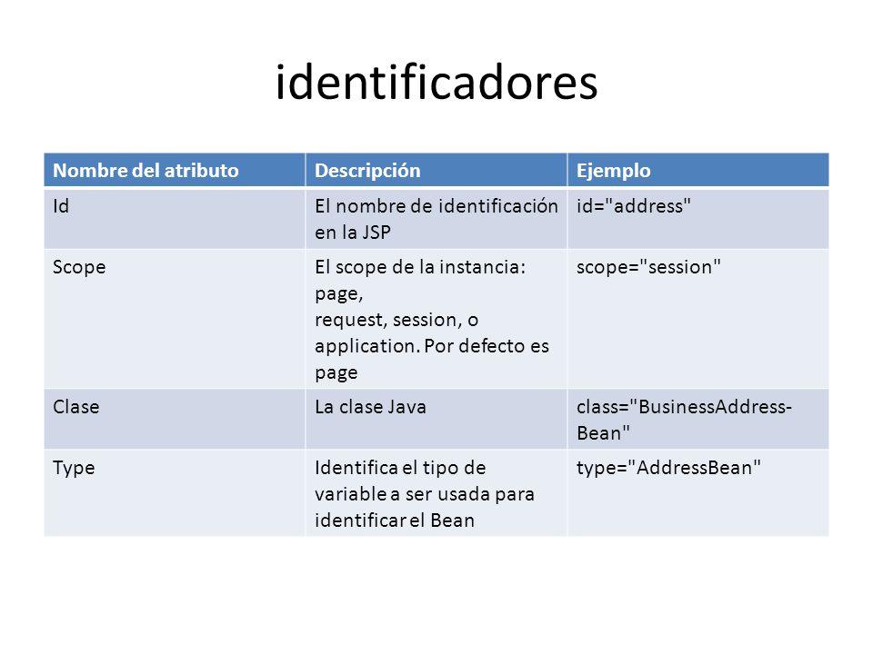 identificadores Nombre del atributoDescripciónEjemplo IdEl nombre de identificación en la JSP id=
