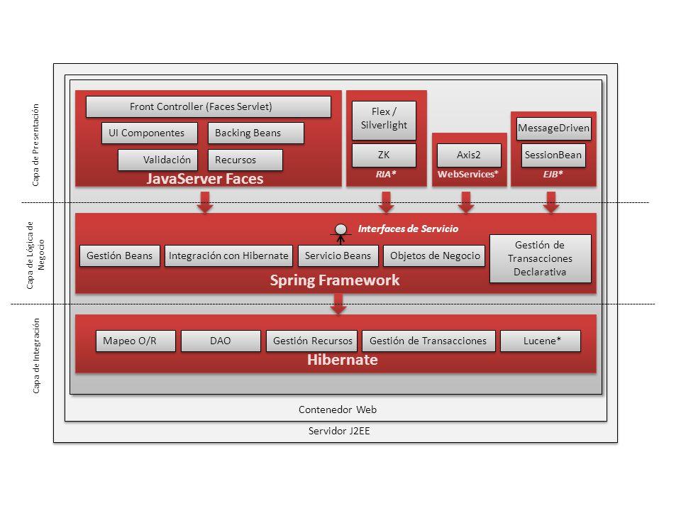Servidor J2EE Contenedor Web Hibernate Spring Framework JavaServer Faces Front Controller (Faces Servlet) UI ComponentesBacking Beans ValidaciónRecursos RIA* ZK Flex / Silverlight WebServices* Axis2 EJB* SessionBean MessageDriven Gestión BeansIntegración con HibernateServicio BeansObjetos de Negocio Gestión de Transacciones Declarativa Interfaces de Servicio Mapeo O/RDAOGestión RecursosGestión de TransaccionesLucene* Capa de Presentación Capa de Lógica de Negocio Capa de Integración