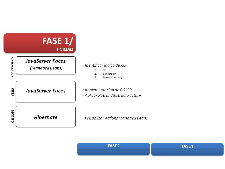 FASE 1/ (INICIAL) FASE 2 FASE 3 Identificar lógica de JSF 1.UI 2.Validation 3.Event Handling Implementación de POJO´s Aplicar Patrón Abstract Factory Visualizar Action/ Managed Beans MODELO VISTA CONTROLADOR Hibernate JavaServer Faces (Managed Beans)