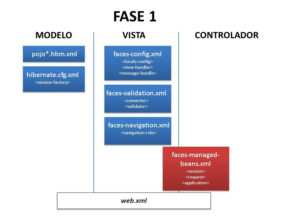 MODELO pojo*.hbm.xml hibernate.cfg.xml VISTA faces-config.xml faces-validation.xml CONTROLADOR faces-navigation.xml faces-managed- beans.xml web.xml FASE 1