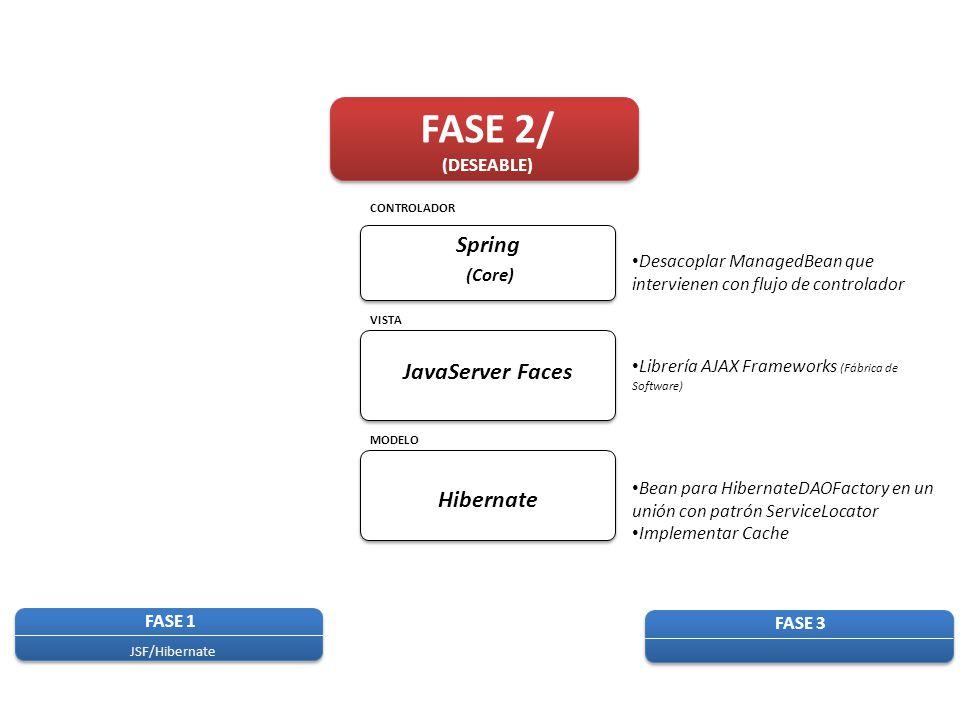 FASE 3 FASE 1 JSF/Hibernate FASE 2/ (DESEABLE) MODELO VISTA CONTROLADOR Hibernate JavaServer Faces Spring (Core) Desacoplar ManagedBean que intervienen con flujo de controlador Librería AJAX Frameworks (Fábrica de Software) Bean para HibernateDAOFactory en un unión con patrón ServiceLocator Implementar Cache