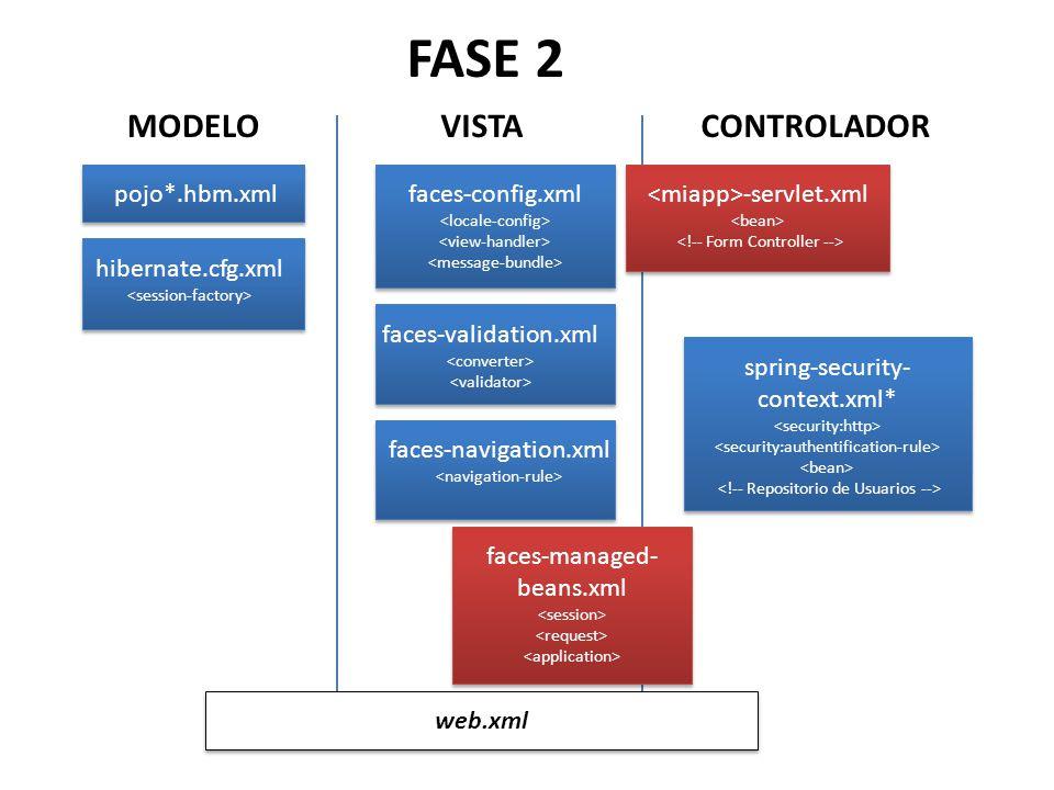 MODELO pojo*.hbm.xml hibernate.cfg.xml VISTA faces-config.xml faces-validation.xml CONTROLADOR faces-navigation.xml faces-managed- beans.xml web.xml FASE 2 -servlet.xml spring-security- context.xml*