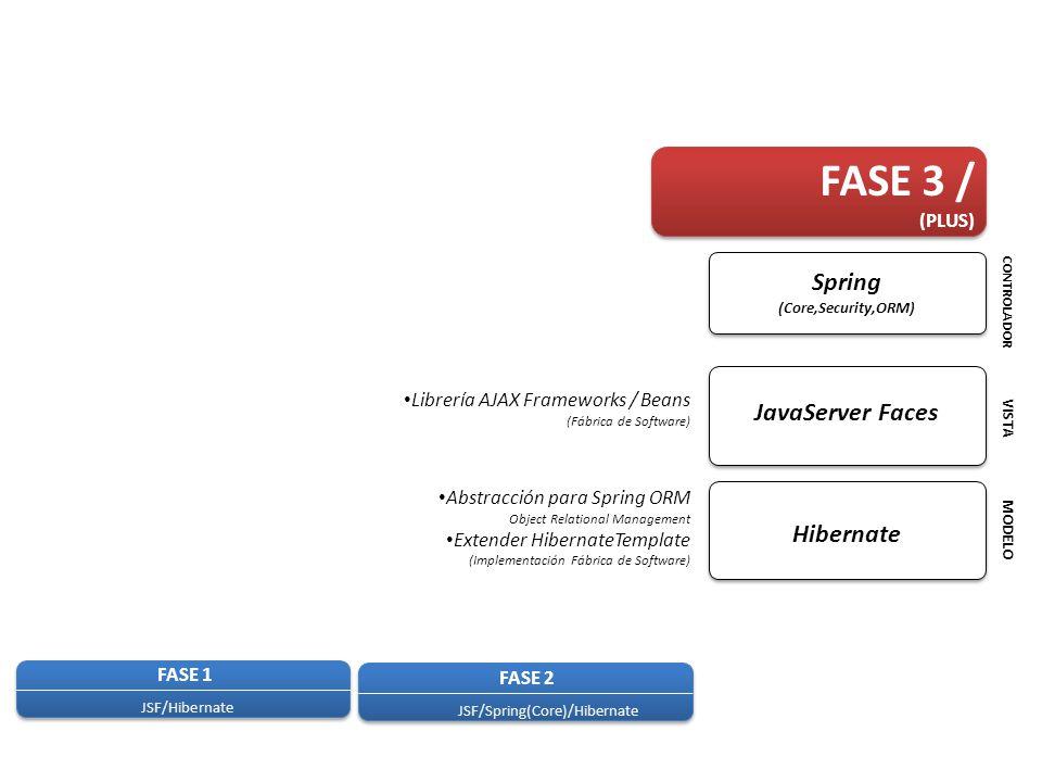 FASE 1 JSF/Hibernate FASE 2 JSF/Spring(Core)/Hibernate FASE 3 / (PLUS) Librería AJAX Frameworks / Beans (Fábrica de Software) Abstracción para Spring ORM Object Relational Management Extender HibernateTemplate (Implementación Fábrica de Software) MODELO VISTA CONTROLADOR Hibernate JavaServer Faces Spring (Core,Security,ORM)