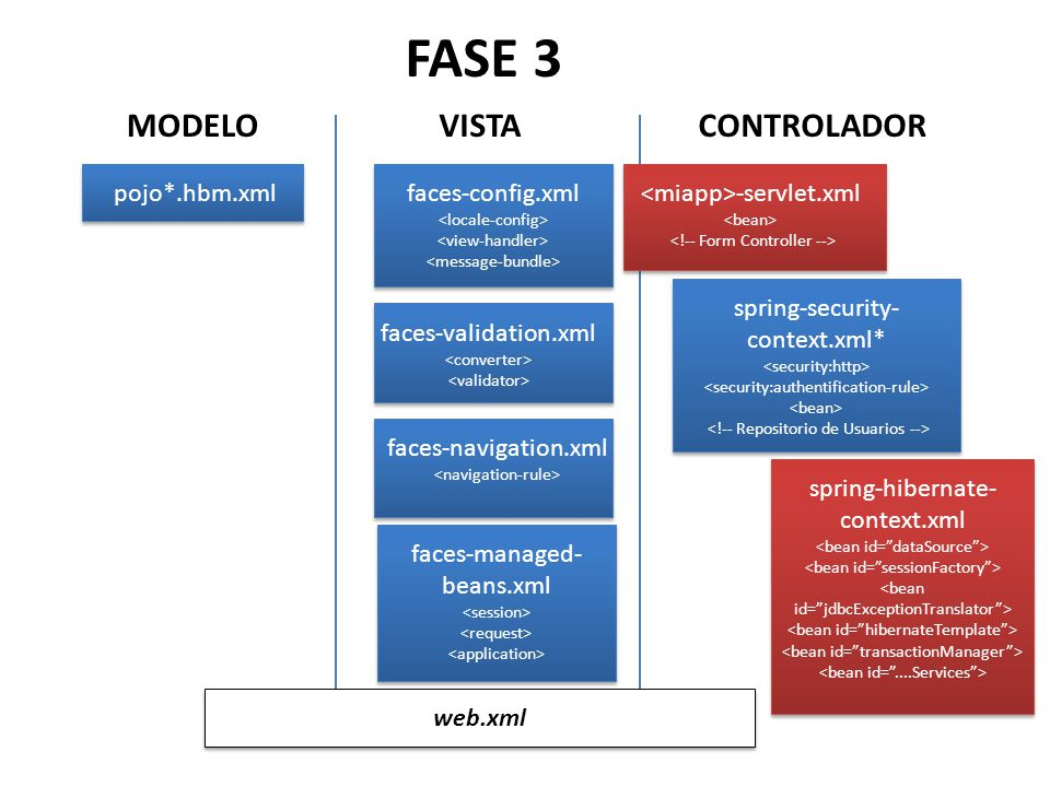 MODELO pojo*.hbm.xml VISTA faces-config.xml faces-validation.xml CONTROLADOR faces-navigation.xml faces-managed- beans.xml web.xml FASE 3 -servlet.xml spring-security- context.xml* spring-hibernate- context.xml