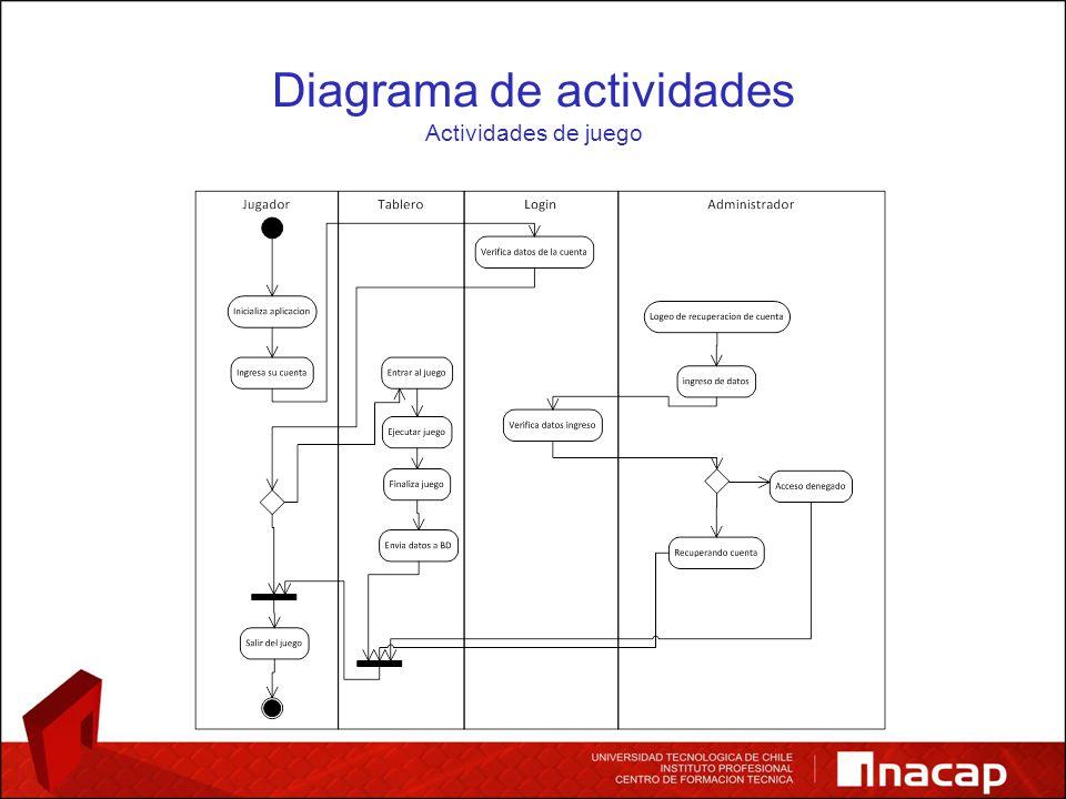 Diagrama de actividades Actividades de reportes