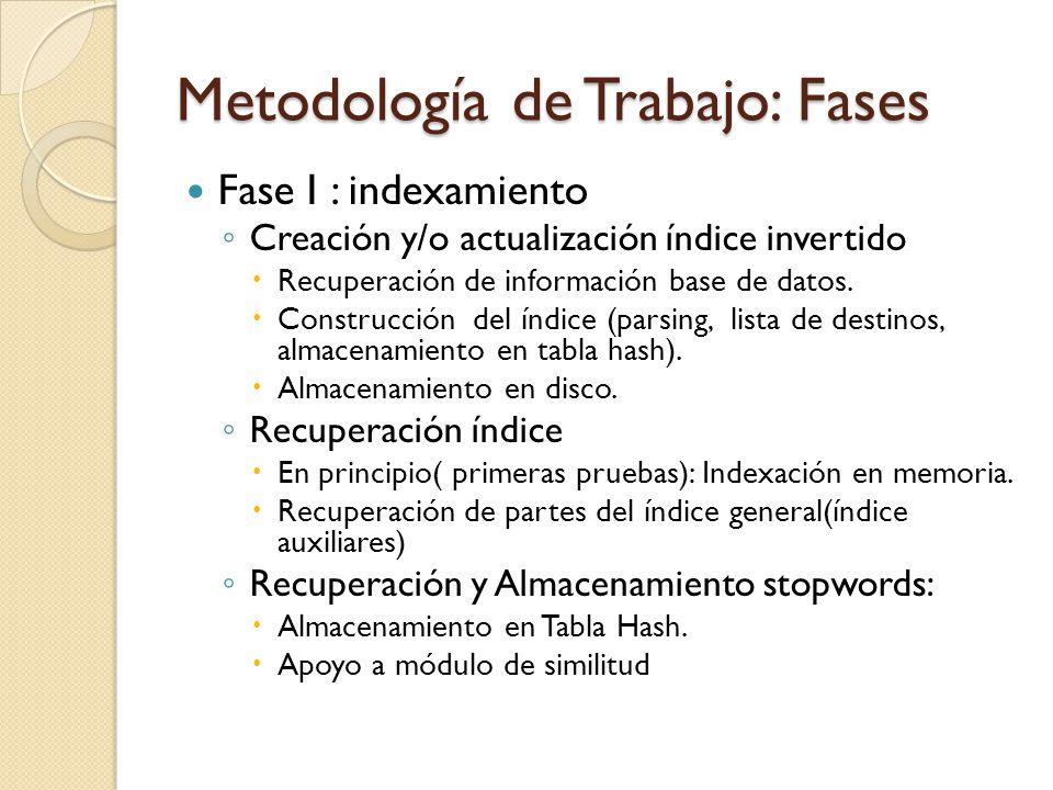 Metodología de Trabajo: Fases Fase I : indexamiento Creación y/o actualización índice invertido Recuperación de información base de datos. Construcció