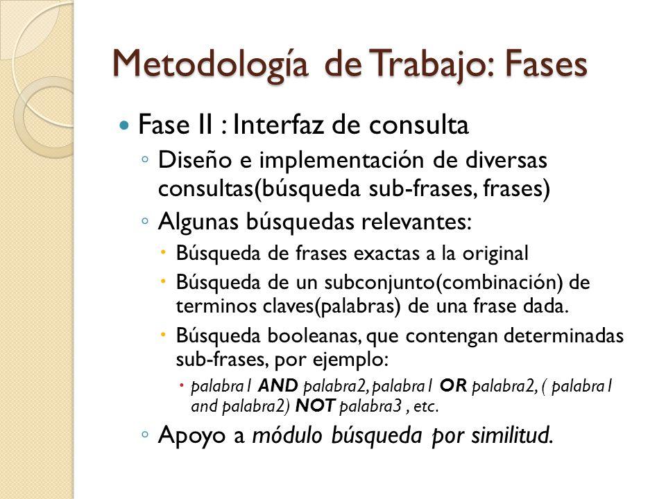 Metodología de Trabajo: Fases Fase II : Interfaz de consulta Diseño e implementación de diversas consultas(búsqueda sub-frases, frases) Algunas búsque