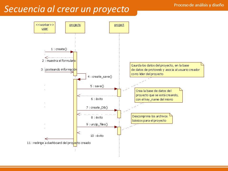 Proceso de análisis y diseño Secuencia al crear un proyecto
