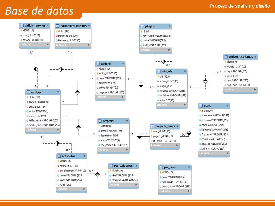 Proceso de análisis y diseño Base de datos