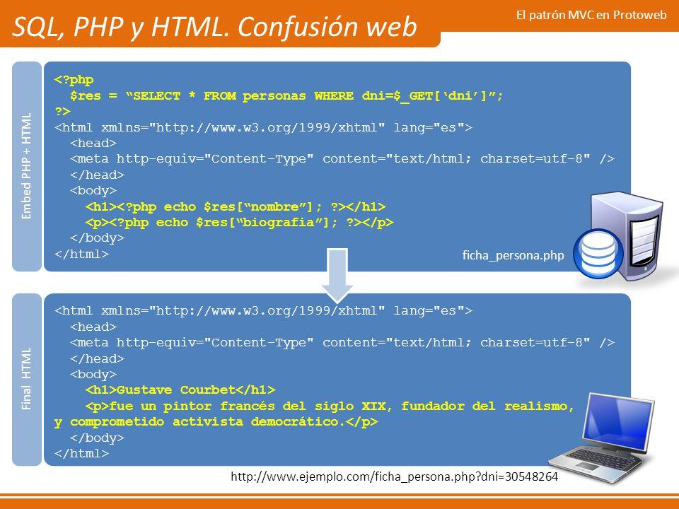 El patrón MVC en Protoweb SQL, PHP y HTML. Confusión web <?php $res = SELECT * FROM personas WHERE dni=$_GET[dni]; ?> ficha_persona.php Embed PHP + HT