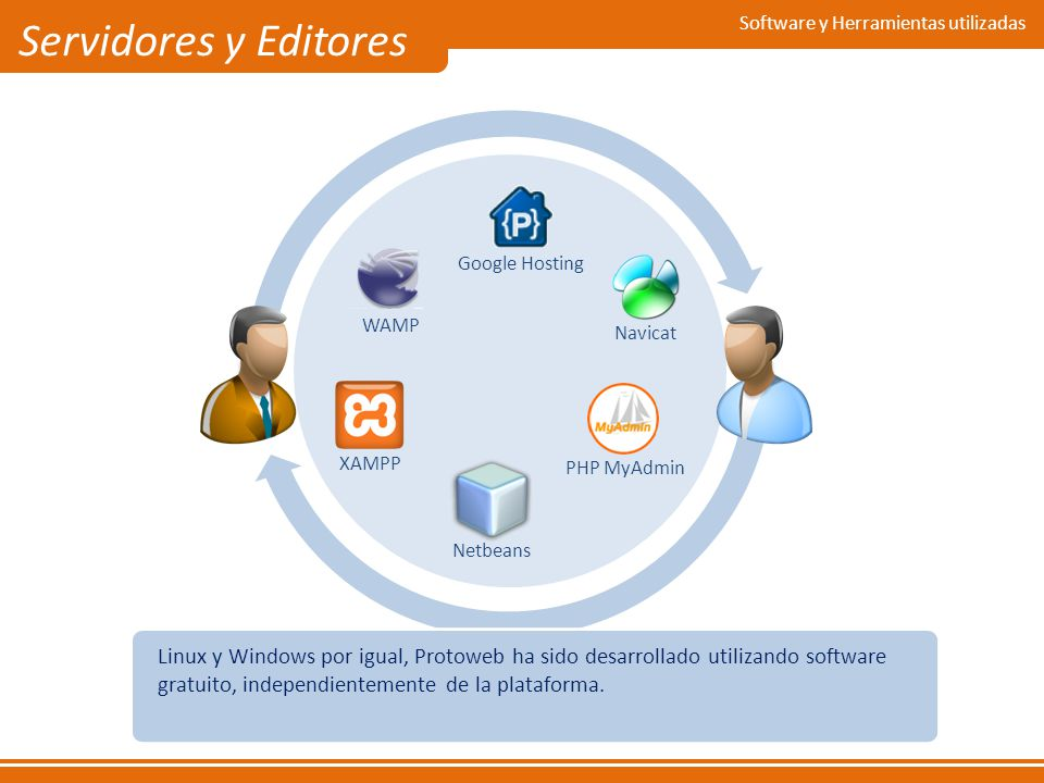 Linux y Windows por igual, Protoweb ha sido desarrollado utilizando software gratuito, independientemente de la plataforma. Software y Herramientas ut