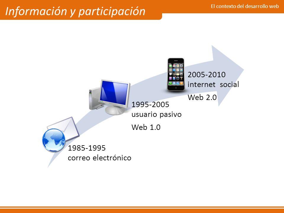 El contexto del desarrollo web Información y participación 1985-1995 correo electrónico 1995-2005 usuario pasivo Web 1.0 2005-2010 internet social Web