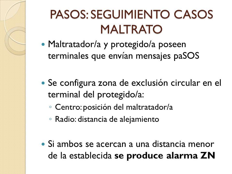 PASOS: SEGUIMIENTO CASOS MALTRATO Maltratador/a y protegido/a poseen terminales que envían mensajes paSOS Se configura zona de exclusión circular en el terminal del protegido/a: Centro: posición del maltratador/a Radio: distancia de alejamiento Si ambos se acercan a una distancia menor de la establecida se produce alarma ZN