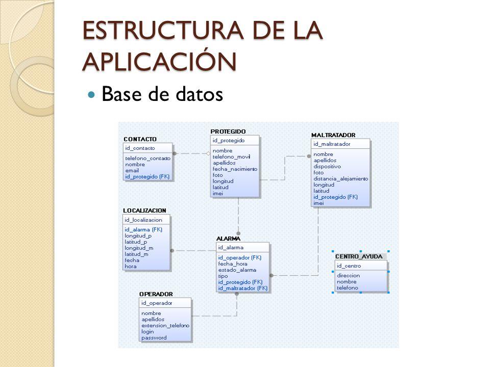 ESTRUCTURA DE LA APLICACIÓN Base de datos