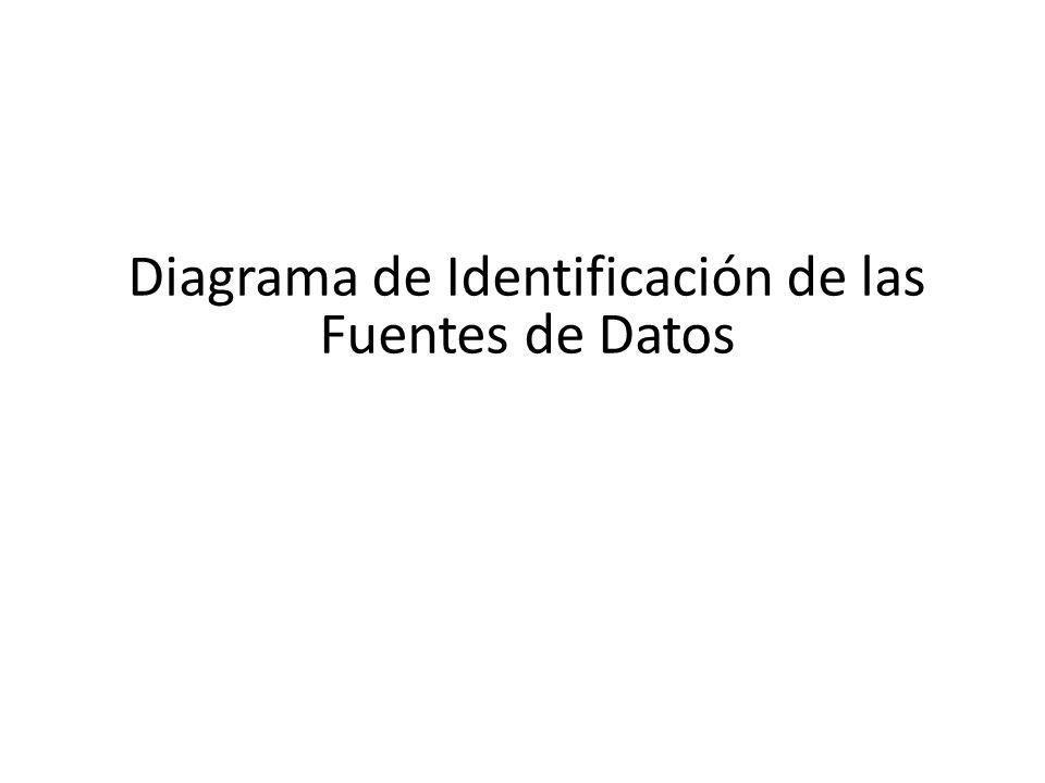 Diagrama de Identificación de las Fuentes de Datos