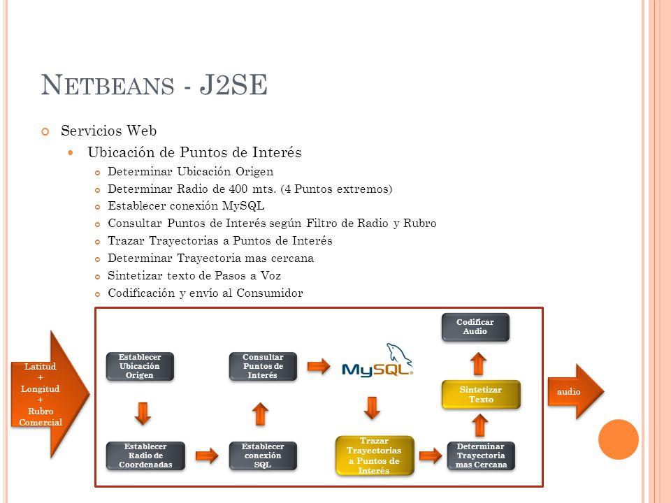 N ETBEANS - J2SE Servicios Web Procesamiento de Trayectoria Conexión a Base de Datos de Google Maps Depuración de HTML obtenido Determinación de Pasos Segmentación de Textos a Sintetizar Sintetizar texto de Pasos a Voz Codificación y envío al Consumidor Latitud + Longitud + Destino Latitud + Longitud + Destino Establecer Conexión Depurar HTML Determinar Pasos a Destino Codificar Audio audio audio Sintetizar Texto Destinos Alternativos