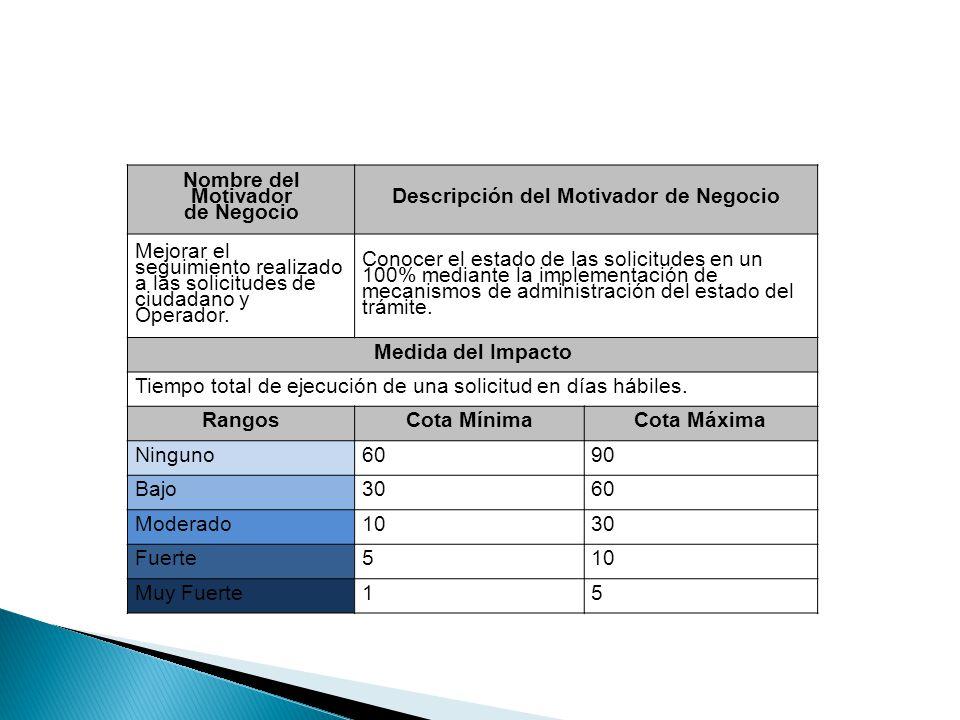 Nombre del Motivador de Negocio Descripción del Motivador de Negocio Mejorar el seguimiento realizado a las solicitudes de ciudadano y Operador. Conoc