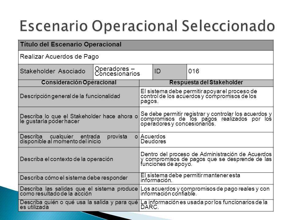 Título del Escenario Operacional Realizar Acuerdos de Pago Stakeholder Asociado Operadores – Concesionarios ID016 Consideración OperacionalRespuesta d