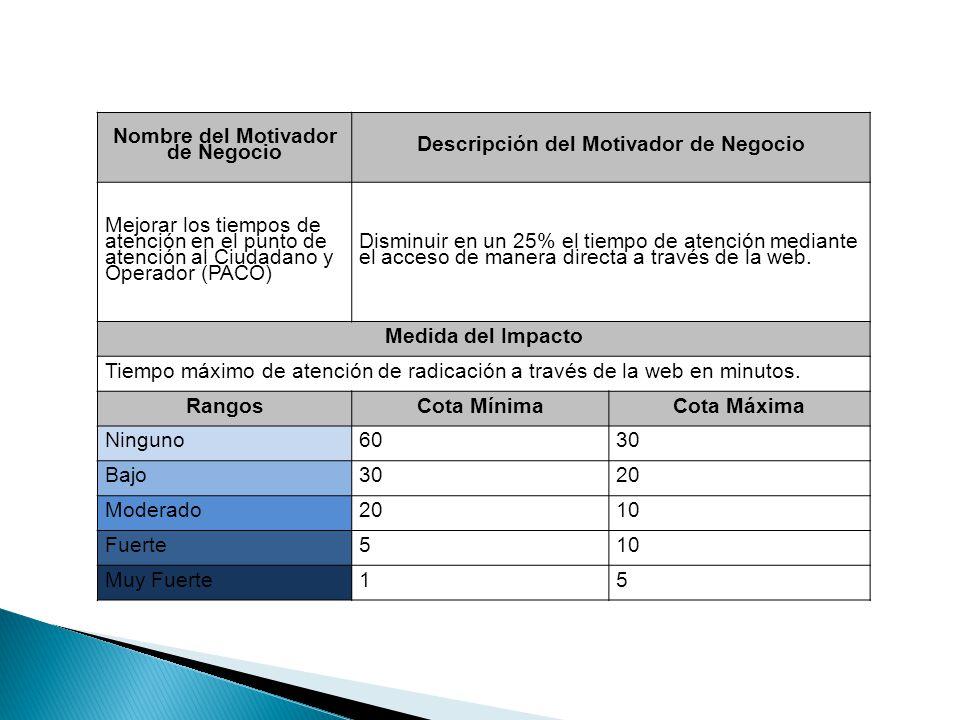 Nombre del Motivador de Negocio Descripción del Motivador de Negocio Mejorar los tiempos de atención en el punto de atención al Ciudadano y Operador (