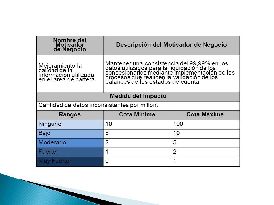 Nombre del Motivador de Negocio Descripción del Motivador de Negocio Mejoramiento la calidad de la información utilizada en el área de cartera. Manten