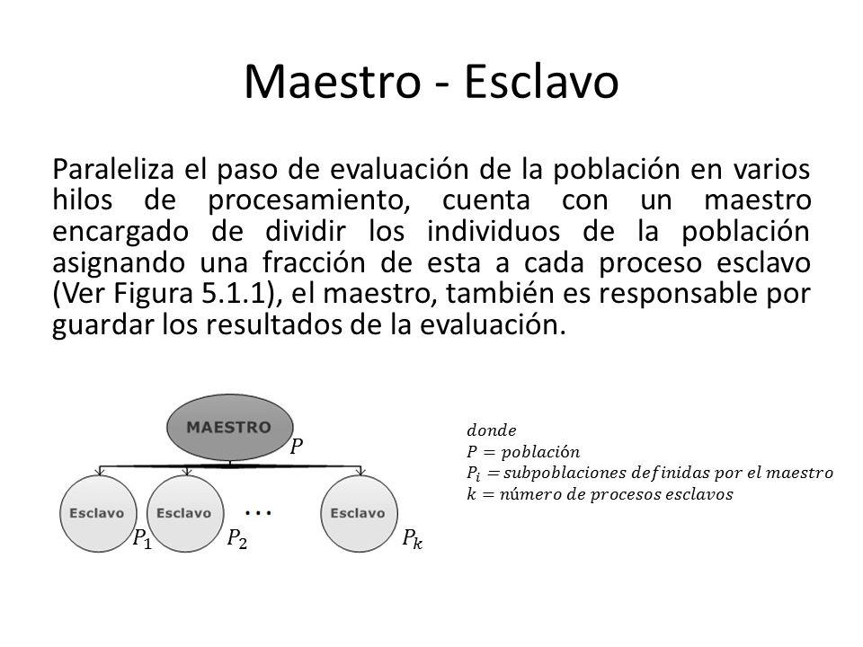 Maestro - Esclavo Paraleliza el paso de evaluación de la población en varios hilos de procesamiento, cuenta con un maestro encargado de dividir los in