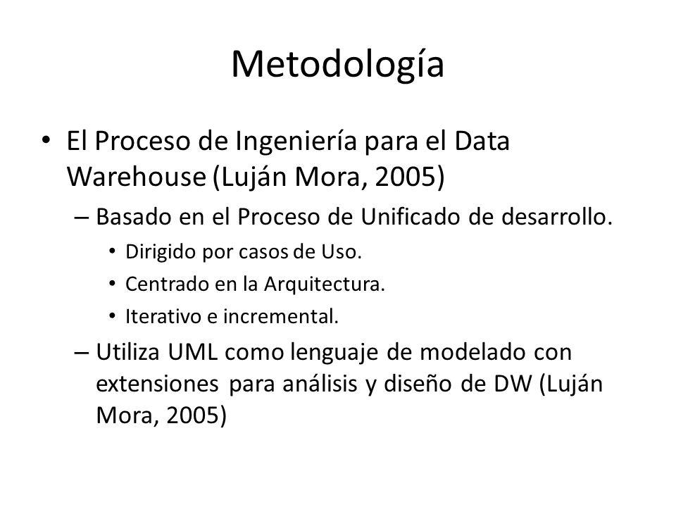 Metodología El Proceso de Ingeniería para el Data Warehouse (Luján Mora, 2005) – Basado en el Proceso de Unificado de desarrollo. Dirigido por casos d