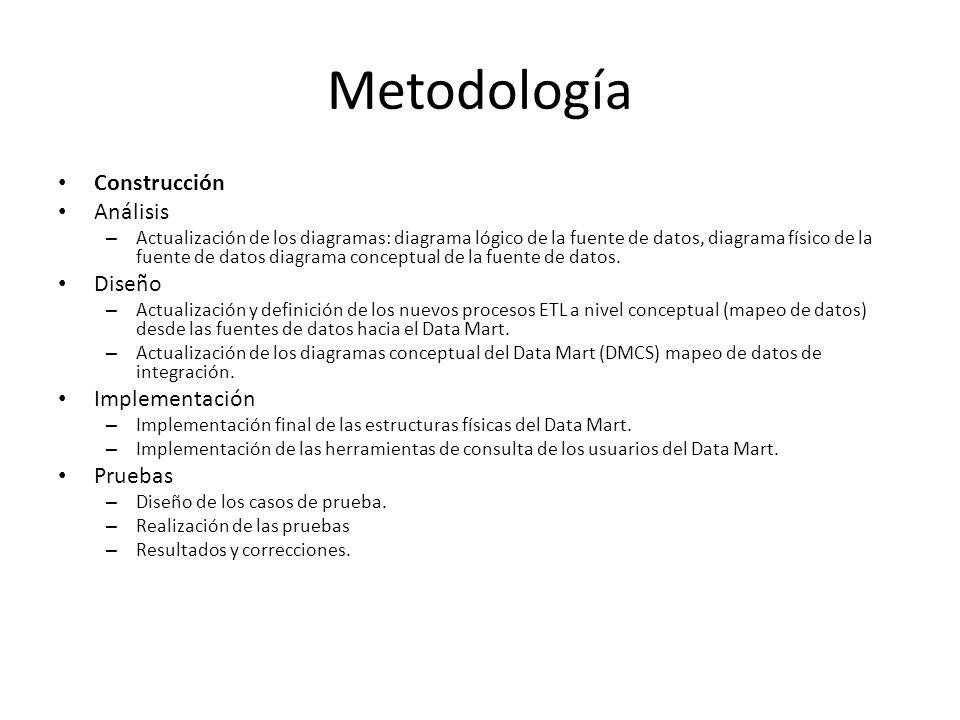 Metodología Construcción Análisis – Actualización de los diagramas: diagrama lógico de la fuente de datos, diagrama físico de la fuente de datos diagr
