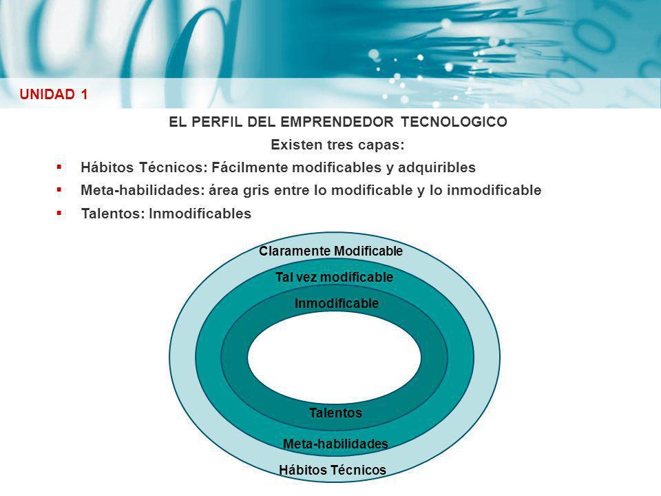 EL PERFIL DEL EMPRENDEDOR TECNOLOGICO Existen tres capas: Hábitos Técnicos: Fácilmente modificables y adquiribles Meta-habilidades: área gris entre lo