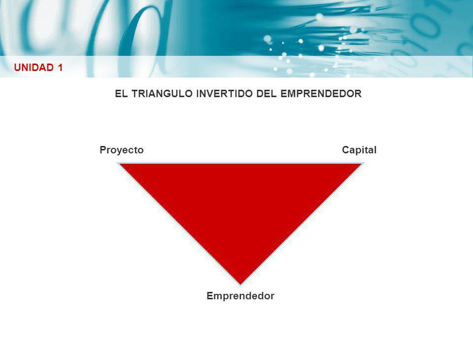 EL TRIANGULO INVERTIDO DEL EMPRENDEDOR UNIDAD 1 Emprendedor CapitalProyecto