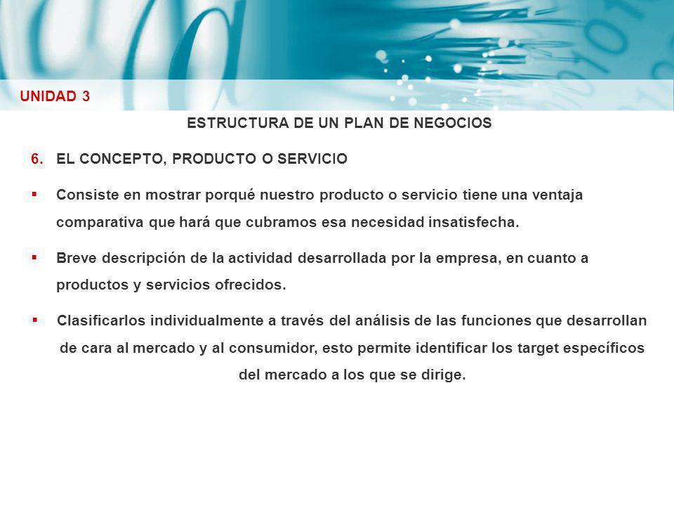 ESTRUCTURA DE UN PLAN DE NEGOCIOS 6.EL CONCEPTO, PRODUCTO O SERVICIO Consiste en mostrar porqué nuestro producto o servicio tiene una ventaja comparat