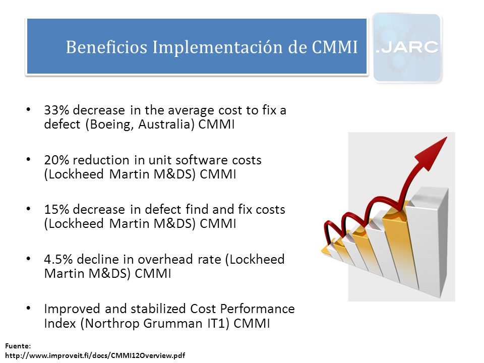 Beneficios Implementación de CMMI 33% decrease in the average cost to fix a defect (Boeing, Australia) CMMI 20% reduction in unit software costs (Lock
