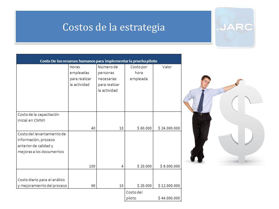 Costos de la estrategia Costo De los recursos humanos para implementar la prueba piloto Horas empleadas para realizar la actividad Número de personas necesarias para realizar la actividad Costo por hora empleada Valor Costo de la capacitación inicial en CMMI 4010$ 60.000$ 24.000.000 Costo del levantamiento de información, proceso anterior de calidad y mejoras a los documentos 1004$ 20.000$ 8.000.000 Costo diario para el análisis y mejoramiento del proceso6010$ 20.000$ 12.000.000 Costo del piloto$ 44.000.000