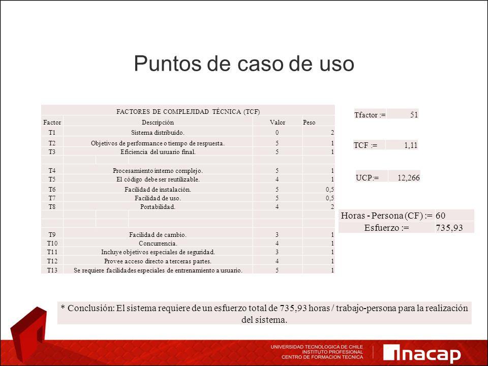 Puntos de caso de uso FACTORES DE COMPLEJIDAD TÉCNICA (TCF) FactorDescripciónValorPeso T1Sistema distribuido.02 T2Objetivos de performance o tiempo de respuesta.51 T3Eficiencia del usuario final.51 T4Procesamiento interno complejo.51 T5El código debe ser reutilizable.41 T6Facilidad de instalación.50,5 T7Facilidad de uso.50,5 T8Portabilidad.42 T9Facilidad de cambio.31 T10Concurrencia.41 T11Incluye objetivos especiales de seguridad.31 T12Provee acceso directo a terceras partes.41 T13Se requiere facilidades especiales de entrenamiento a usuario.51 Tfactor := 51 TCF :=1,11 UCP:=12,266 Horas - Persona (CF) :=60 Esfuerzo :=735,93 * Conclusión: El sistema requiere de un esfuerzo total de 735,93 horas / trabajo-persona para la realización del sistema.