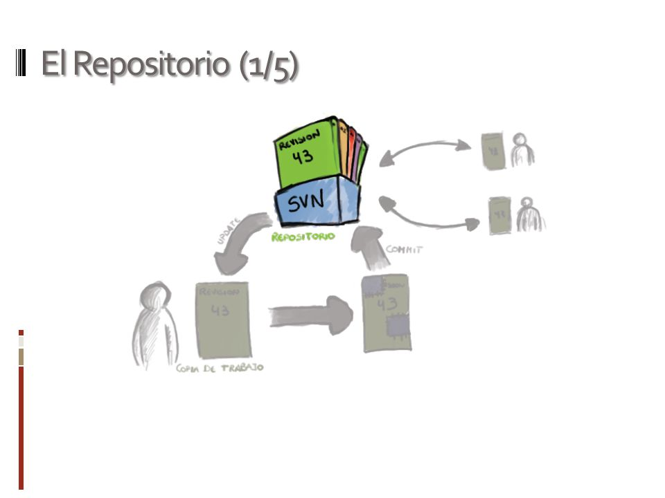 El Repositorio (1/5)