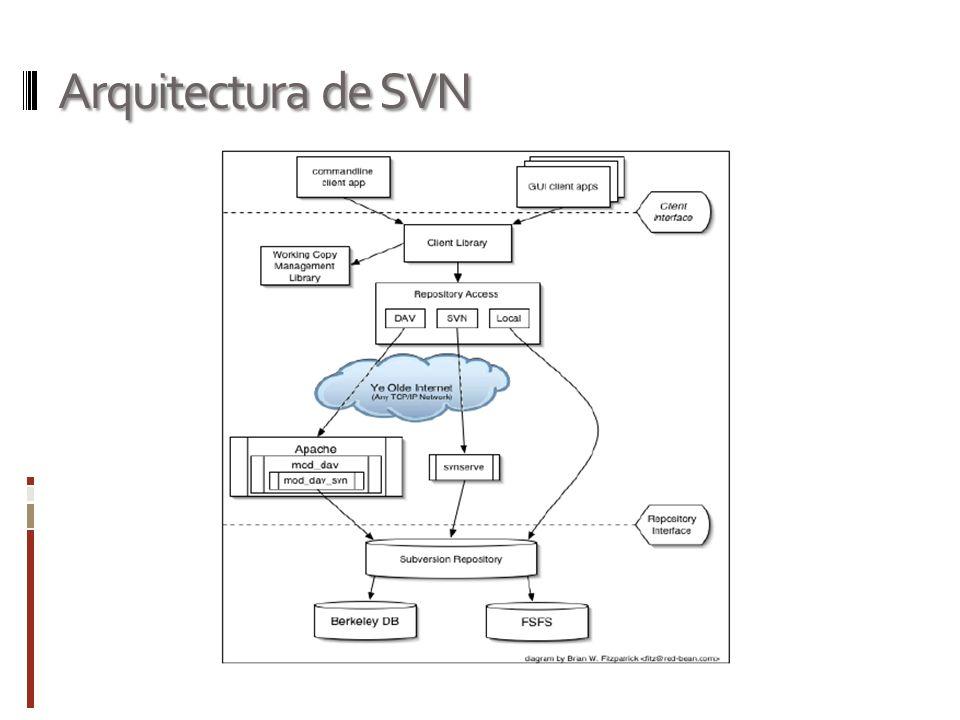 Arquitectura de SVN